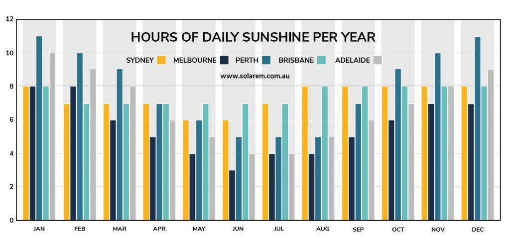 sunshine hours Melbourne