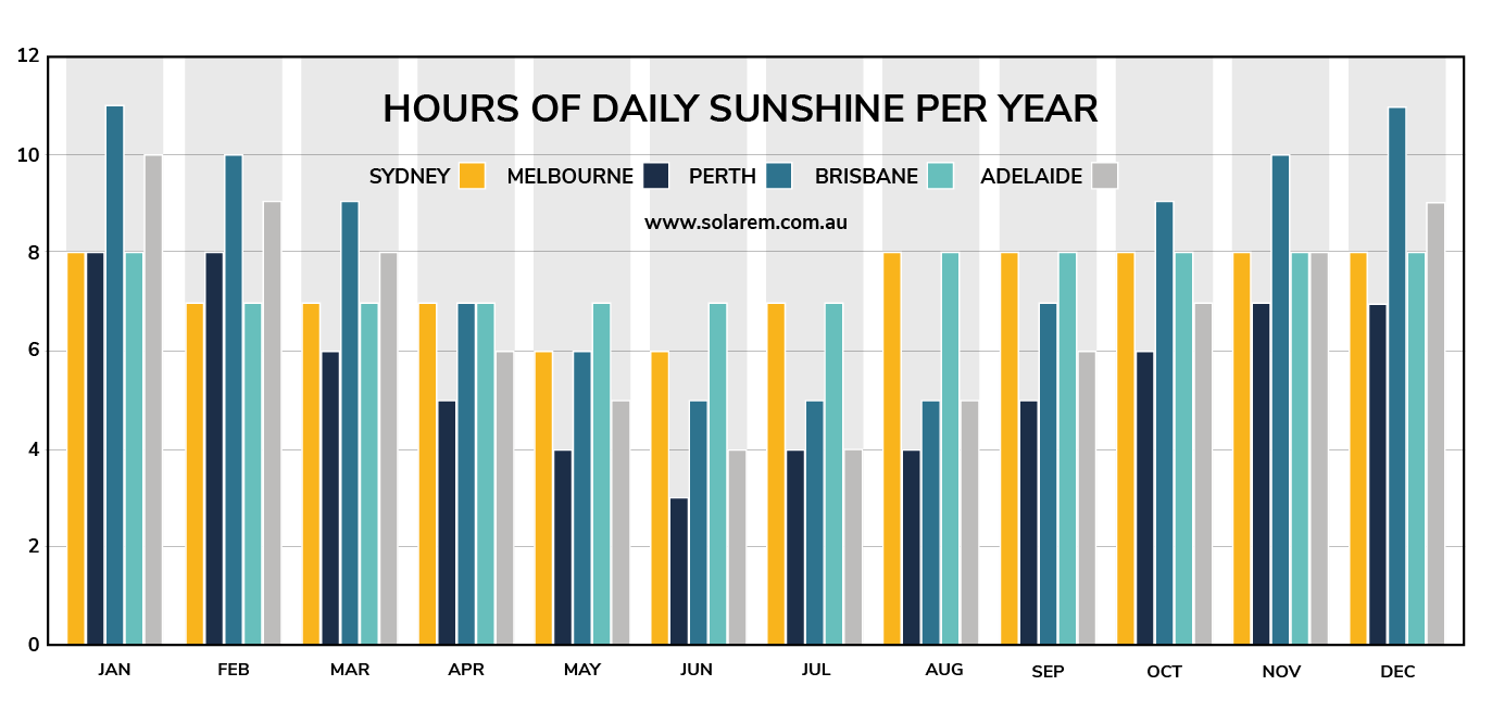 sunshine hours australian cities